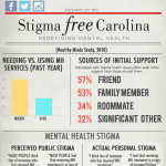 Mental Health at UNC